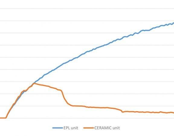 benchmark-graph